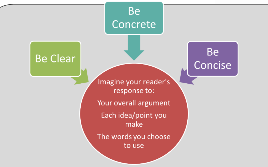 writing skills be clear be concrete be concise