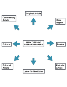 Main types of research papers