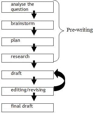 The different stages of writing
